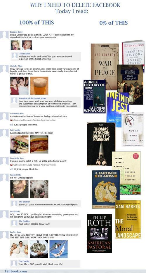 Necesito borrar mi cuenta de Facebook porque hoy leí 100% de chorradas del muro y 0% de libros como Guerra y Paz, David Copperfield...